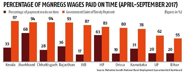 Despite record allocation, 57% MGNREGS wage dues remained unpaid in April