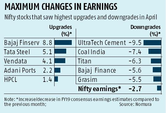 Nifty is once again trading at 2% premium to 5-year average
