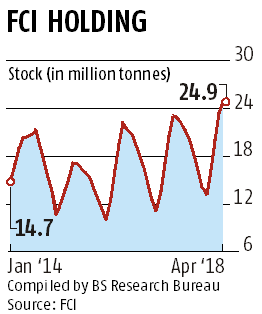 FCI rice stock hits 5-year high at 25 million tonnes