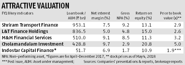 Indostar Capital Finance IPO seems decent buy; valuation appears reasonable