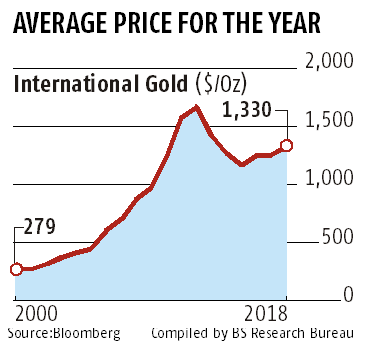 India's gold imports fall 39% in April on weak demand, says GFMS