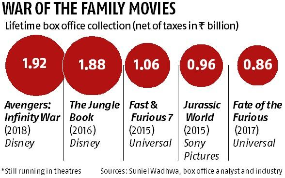 Avengers: Infinity War' set to beat Jungle Book's box office record