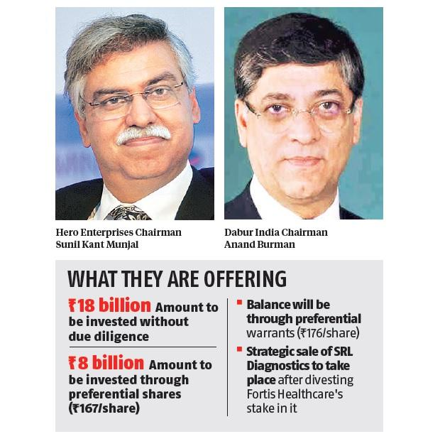 Fortis board opts for Munjal-Burman combine bid