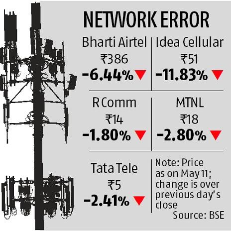 Idea, Airtel shares tumble up to 12% on Jio post-paid plan