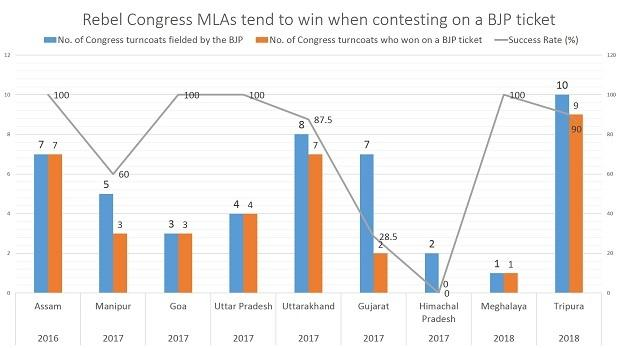 BJP surges in Karnataka, Congress stunned