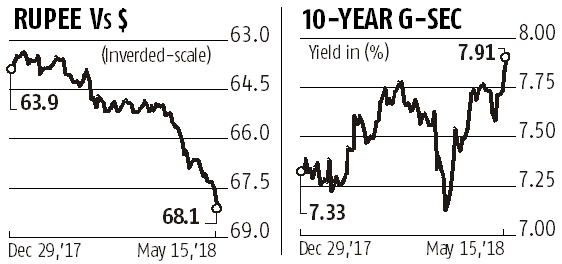 Bonds, rupee lose big as RBI decides to stay clear