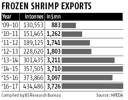 After anti-dumping duty, US hits shrimp exporters with non-tariff barrier