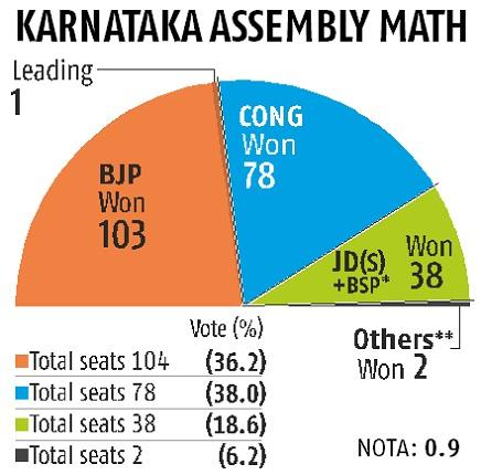 Karnataka fate hangs in balance: BJP or Cong, who will have the last laugh?