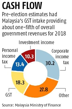 Malaysia's new govt says GST to be effectively scrapped from June 1