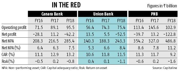 PCA shadow on PNB, Canara, Union Bank; DFS to meet 11 executives today
