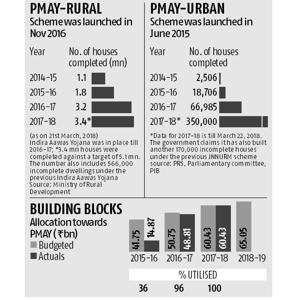 4 years of Modi govt: NDA's 'housing for all' project falls short of target