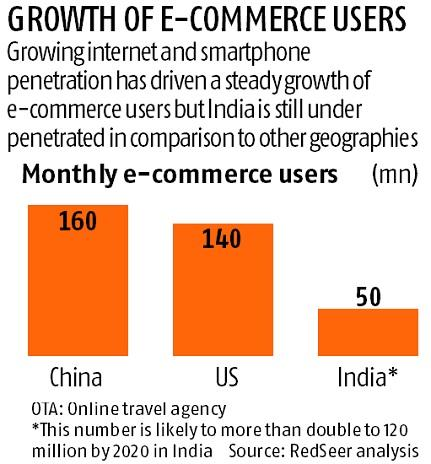 Indian e-commerce industry is expected to cross $100 billion mark by 2020