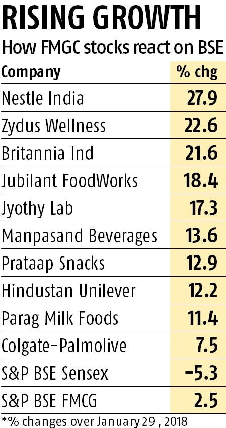 FMCG stocks outperform in CY18