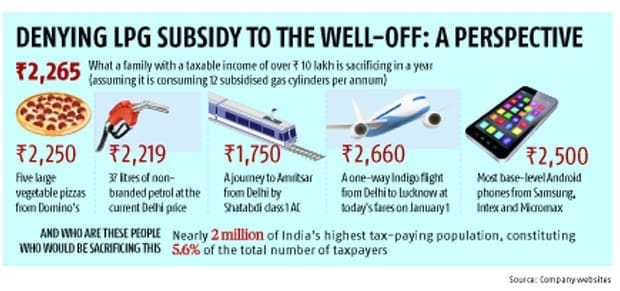 Things you can buy with LPG subsidy