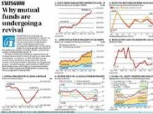 StatsGuru: Why mutual funds are undergoing a revival