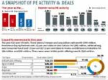 A snapshot of PE activity & deals