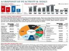 A snapshot of PE activity & deals