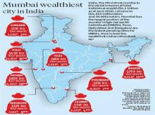 Mumbai wealthiest  city in India