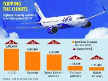 Indian airlines lead in capacity addition this winter