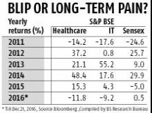 Blip or long-term pain?