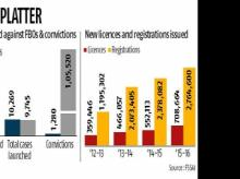 FSSAI moves closer to 'engage' with food firms
