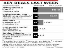 Key deals