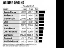 Pharma stocks on a booster dose; Nifty Pharma up 12% in six days
