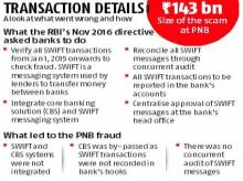 RBI e-mail on risk control in November 2016 did not reach us, says PNB
