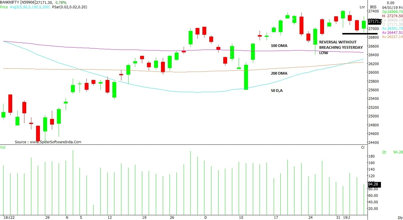 Is correction in Bank Nifty a buying opportunity? Here's