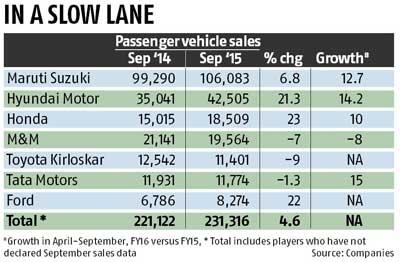 Passenger vehicle sales grow 4.6%