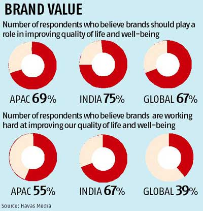 Amul, Cadbury, Google most 'meaningful' brands