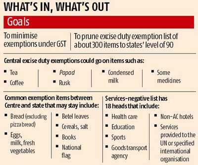 Exemption list to be pruned for GST | Business Standard News