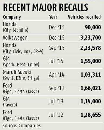 Honda to recall over 90,000 vehicles, including City