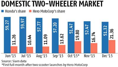 Hero eating into Honda's share in scooter market