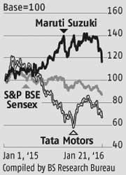 Maruti: Further yen rise a major negative