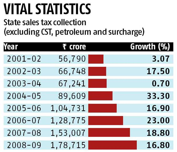 V S Krishnan: Revenue buoyancy in the GST