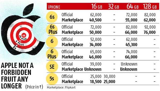 iPhone SE may not make Apple's India bite bigger