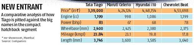Tata Tiago trains guns on Maruti Celerio, Hyundai i10