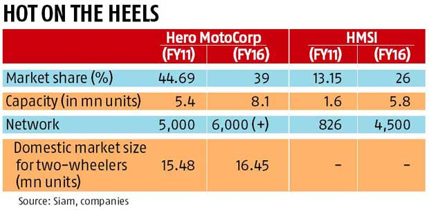 Honda sales surge but Hero stays ahead