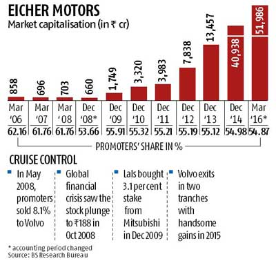 Royal gains: Lals sell 4.2% in Eicher for Rs 2,100 cr