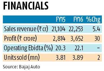 Bajaj Auto net up on bike sales growth