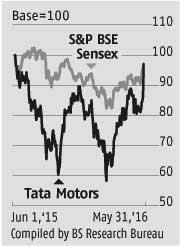 Tata Motors: Re-rating on better volumes, margins