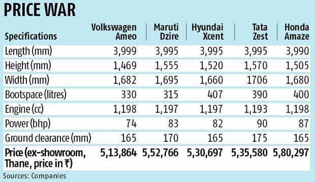 Volkswagen launches Ameo in sedan segment