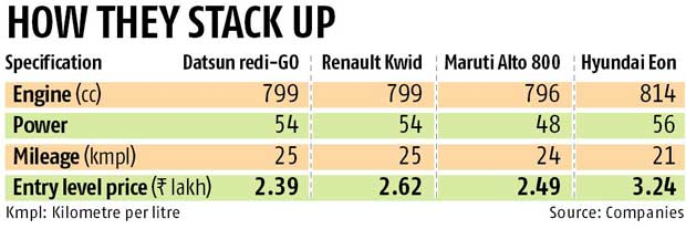 Datsun takes on Kwid, launches redi-GO
