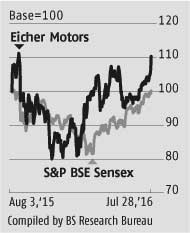Strong margins boost Eicher June quarter show