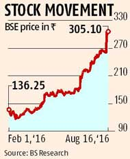 Escorts reaps gains from tractor demand