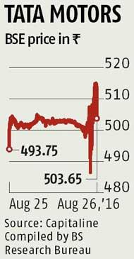 Tata Motors net down 57% in June quarter