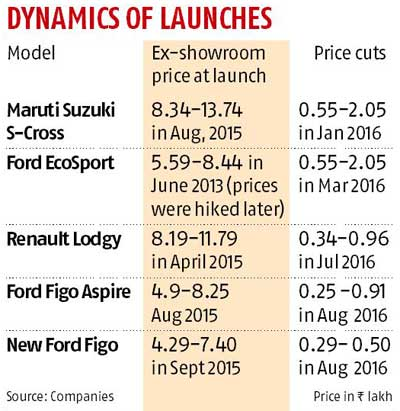 Carmakers get pricing wrong as models crowd market
