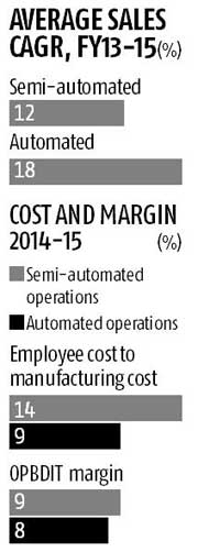 Automation spurs growth for manufacturing MSMEs