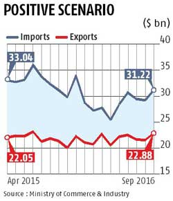 Merchandise export turnaround up 4.3% in Sept